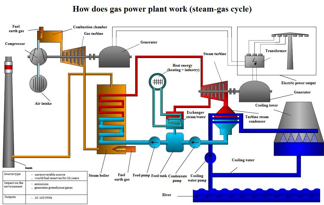 Gas power plants as a part of the energy mix of the slovak republic clanok ccuart Images
