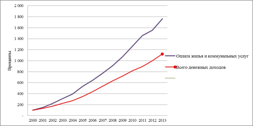 Рисунок 1. Динамика денежных доходов населения и расходов на оплату жилищно-коммунальных услуг, в % к 2000 г.