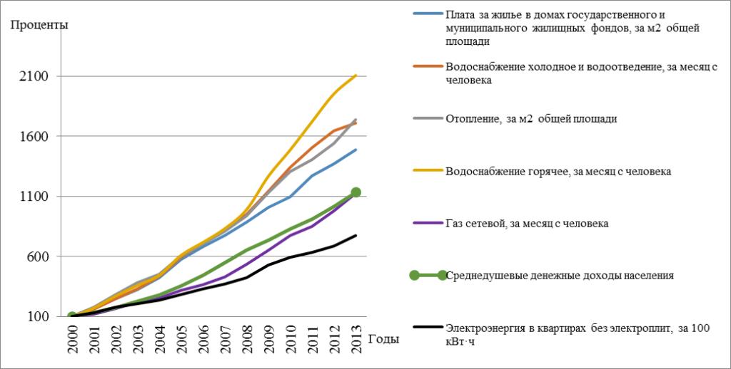 Рисунок 2. Динамика тарифов на отдельные виды услуг ЖКХ, в % к 2000 г.