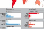 The structure of global arms market in the period 1999 - 2006. Source: http://www.globalissues.org